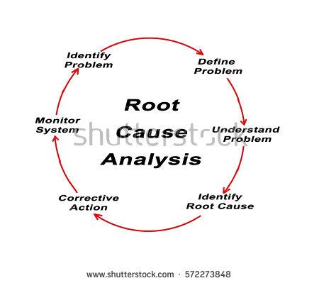 Root Cause Analysis Essay - 2267 Words - StudyMode